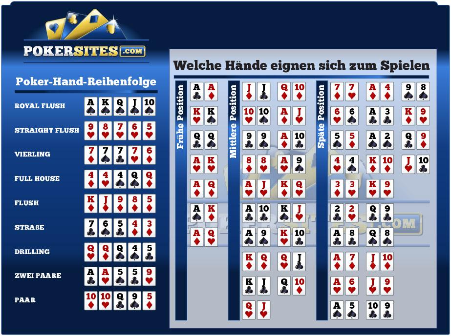 Poker Tabelle