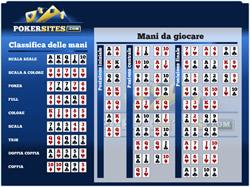 Poker Odds Chart